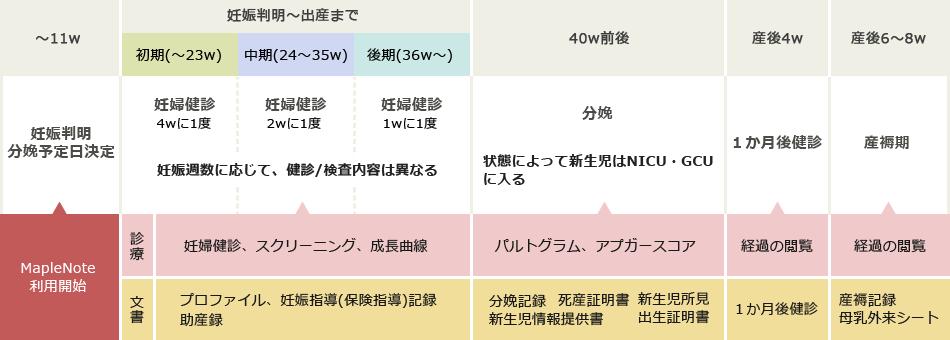 周産期システム MapleNote(メイ...